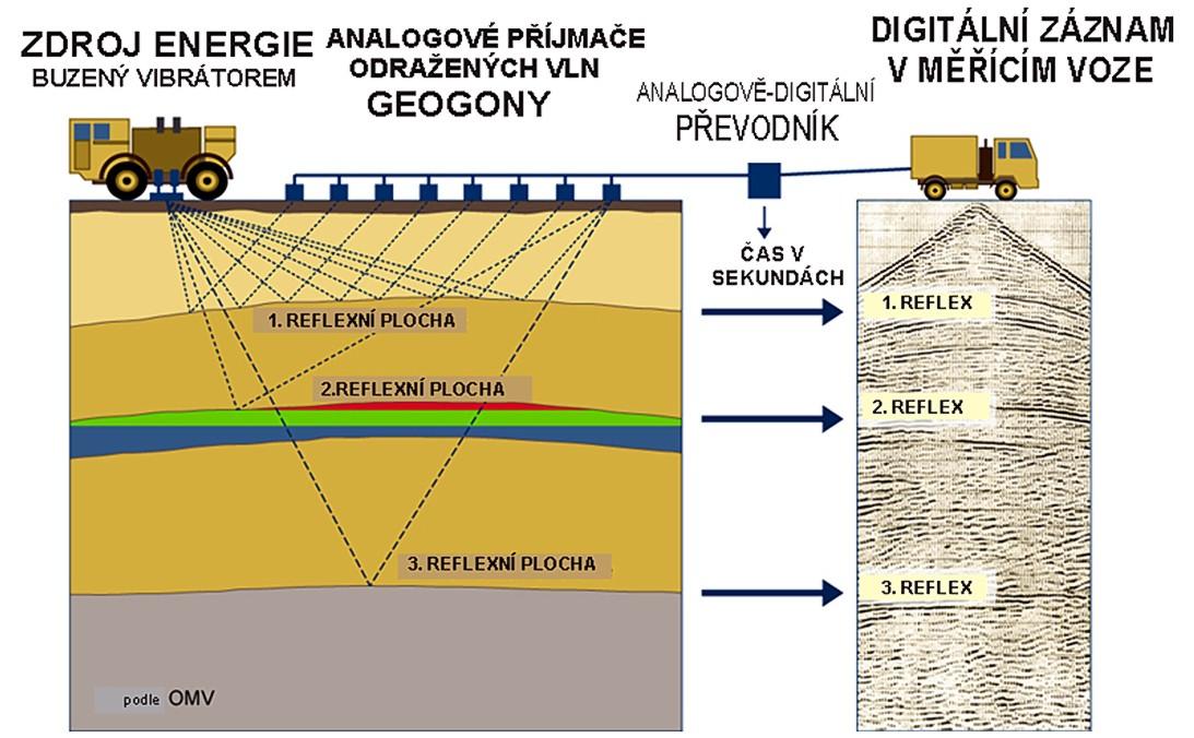 Seismický průzkum