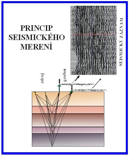 Princip seismického měření